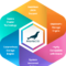 MariaDB Development Services | Hire MariaDB Developers