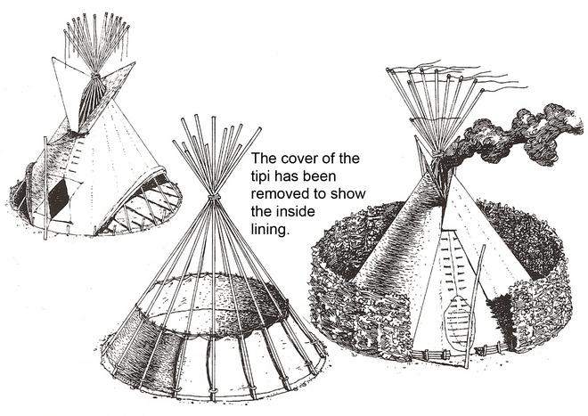 Sioux Tipi - Cultural Studies Worksheets - Shelter, Tiburon